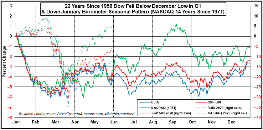 Down January - December Low Seasonal Pattern Chart