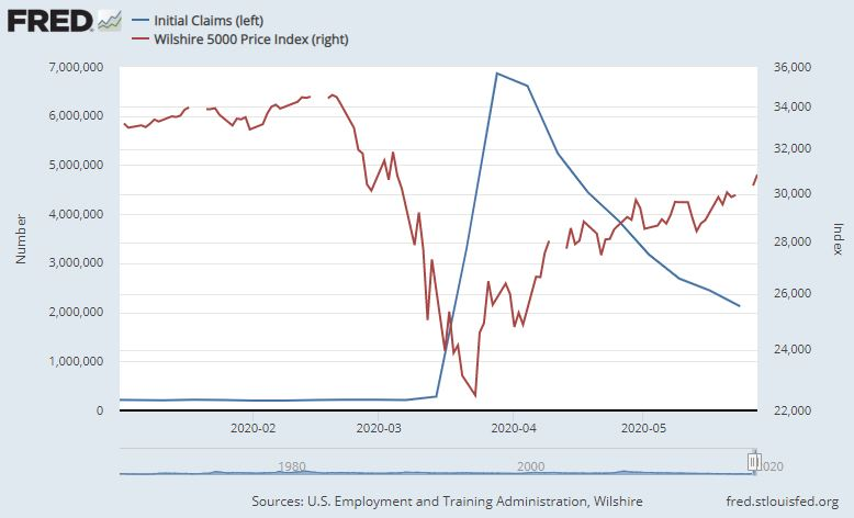 Jobless Claims & Market Chart