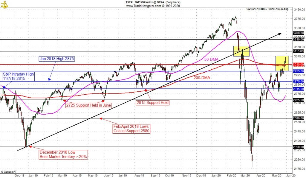 S&P 500 Technical Level Chart