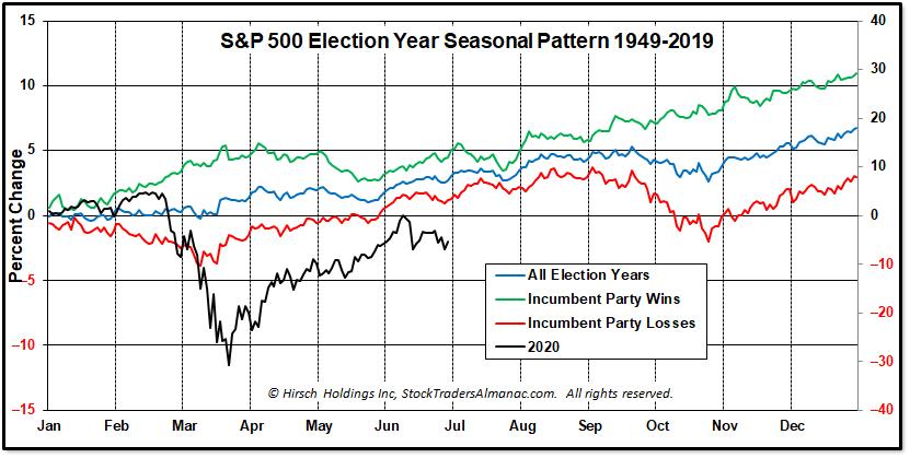 Election Year Seasonal Pattern Chart
