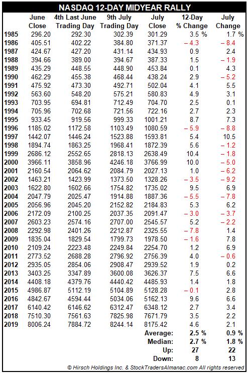 NASDAQ Mid-Year Rally Table