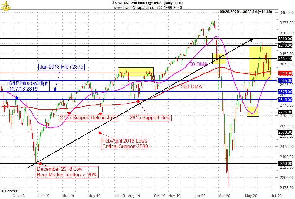 S&P 500 Technical Chart - Support/Resistance