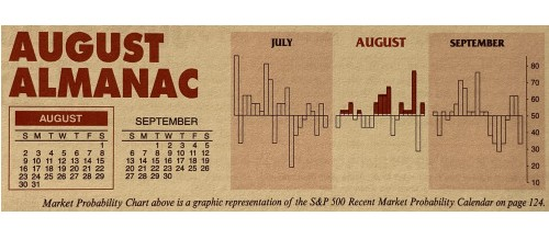 Almanac Update August 2020: Top Month in Election Years for Tech & Small Caps