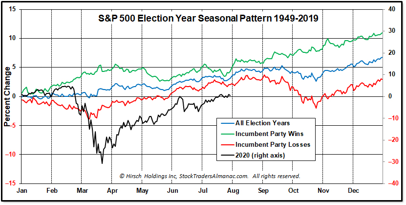 Election Year Seasonal Pattern Chart with 2020