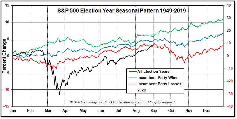 Incumbent Victories and Defeats Seasonal Pattern Chart S&P 500