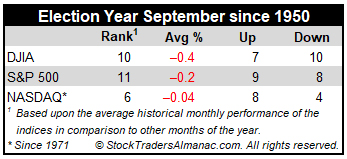 Election Year September Historical Performance Table