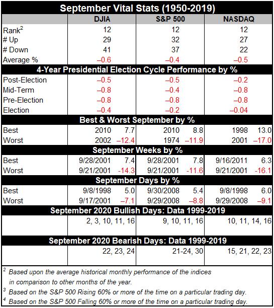 September 2020 Vital Stats Table