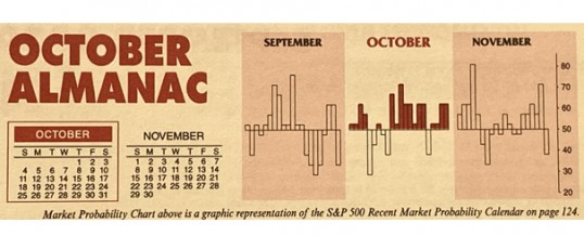 Almanac Update October 2020: Worst Month of Election Year