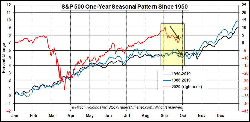 [SS_1020_S&P500_One-Year_Seasonal_Pattern.jpg]
