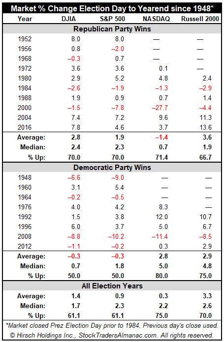 Election Day to Year end By Party