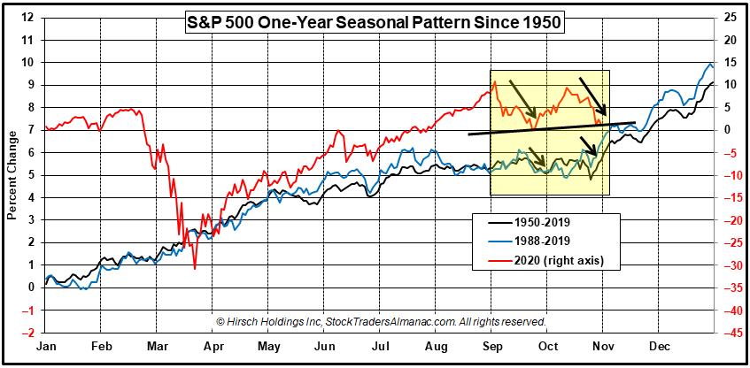 1-Yr Seasonal Pattern Election Years & 2020