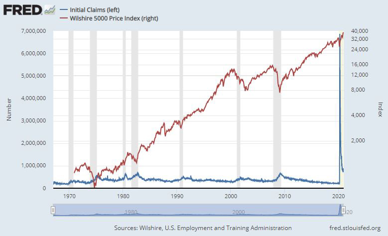 Jobless Claims & Wilshire 5000 Index Chart