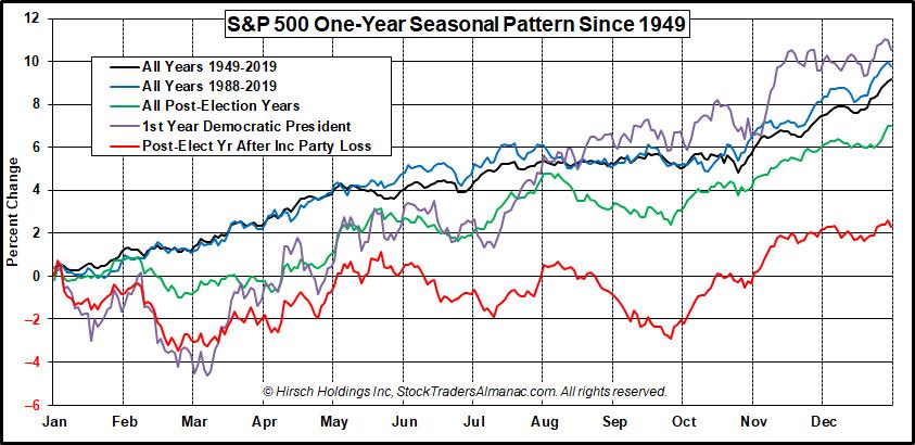 One-Year Seasonal Patterns of S&P 500