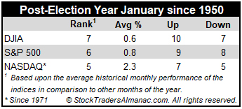 Post-Election Year January Performance Mini Table