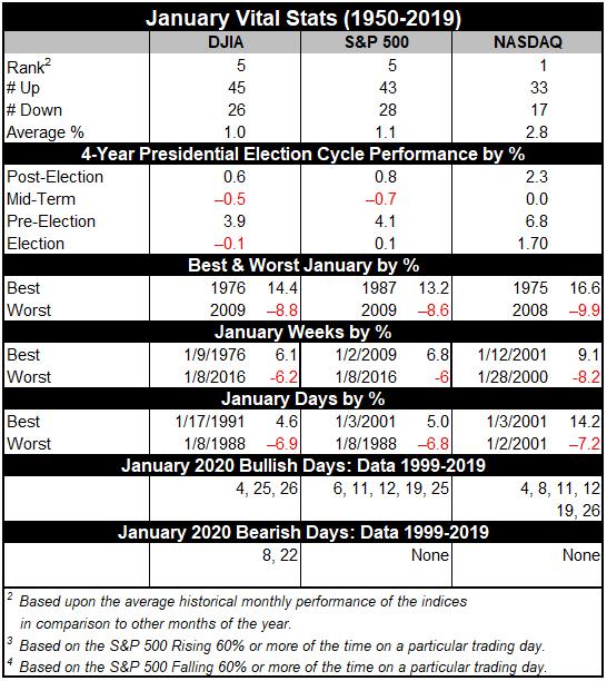 January 2021 Vital Stats Table