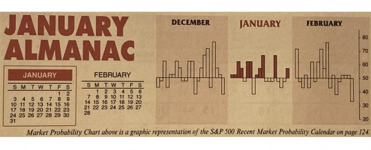 Almanac Update January 2021: An Indicator Trifecta Historically Bullish