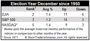 December Election Year Market Performance Mini Table