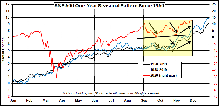 S&P 500 One-Year Seasonal Pattern Chart