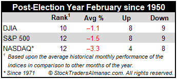 Post-Election Year February Mini Stats Table