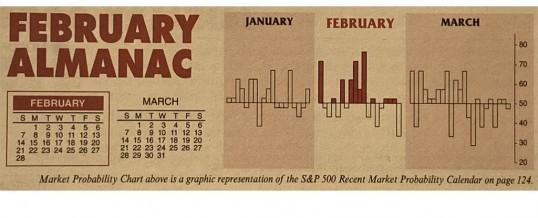 Almanac Update February 2021: Historically Weak in Post-Election Years