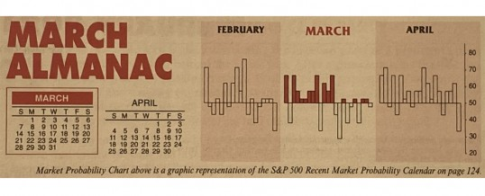 Almanac Update March 2021: Softer in Post-Election Years