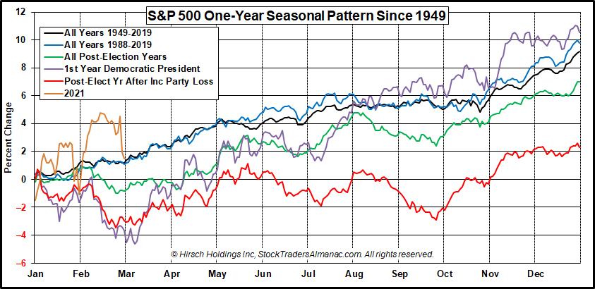 [S&P 500 One-Year Seasonal Pattern Since 1949]