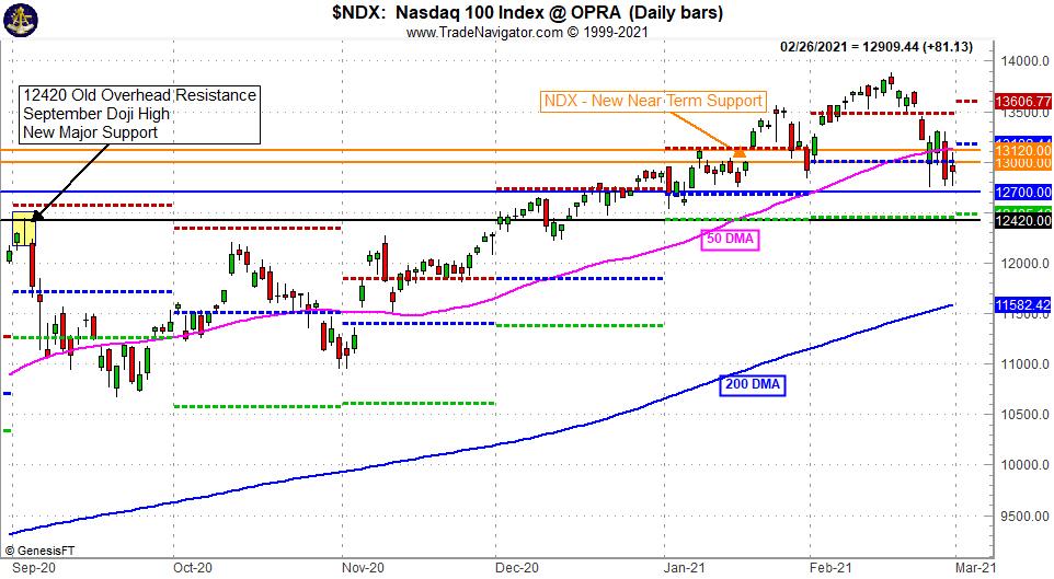 [NASDAQ 100 - NDX Chart]