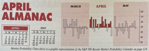 Almanac Update April 2021: Top DJIA Month – Up 15 in a Row