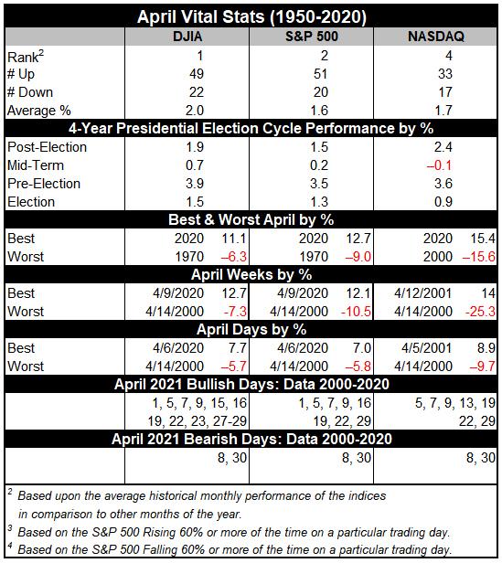 April 2021 Vital Stats table
