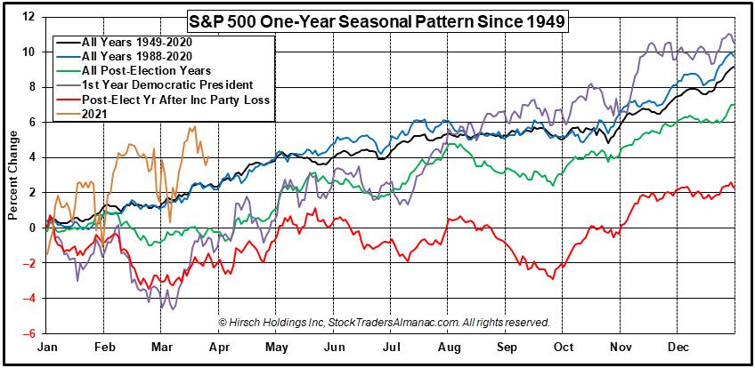 S&P 500 1-Year Seasonal Pattern