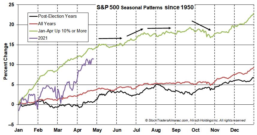 S&P 500 Seasonal Pattern Chart: Big Starts through April