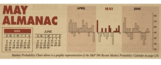 Almanac Update May 2021: Stronger in Post-Election Years