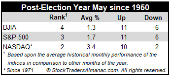 Post-Election Year May Stats mini table image