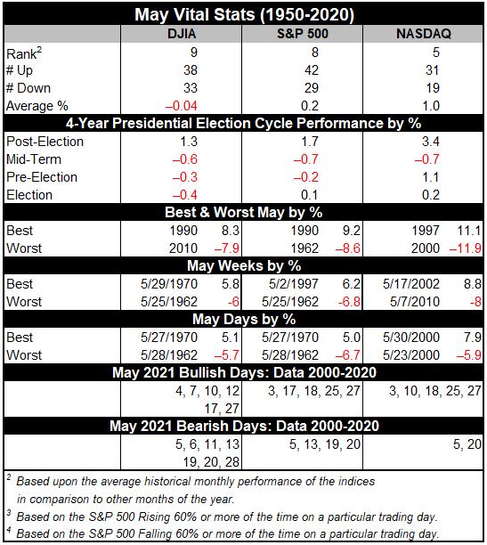 May 2021 Vital Stats Table image