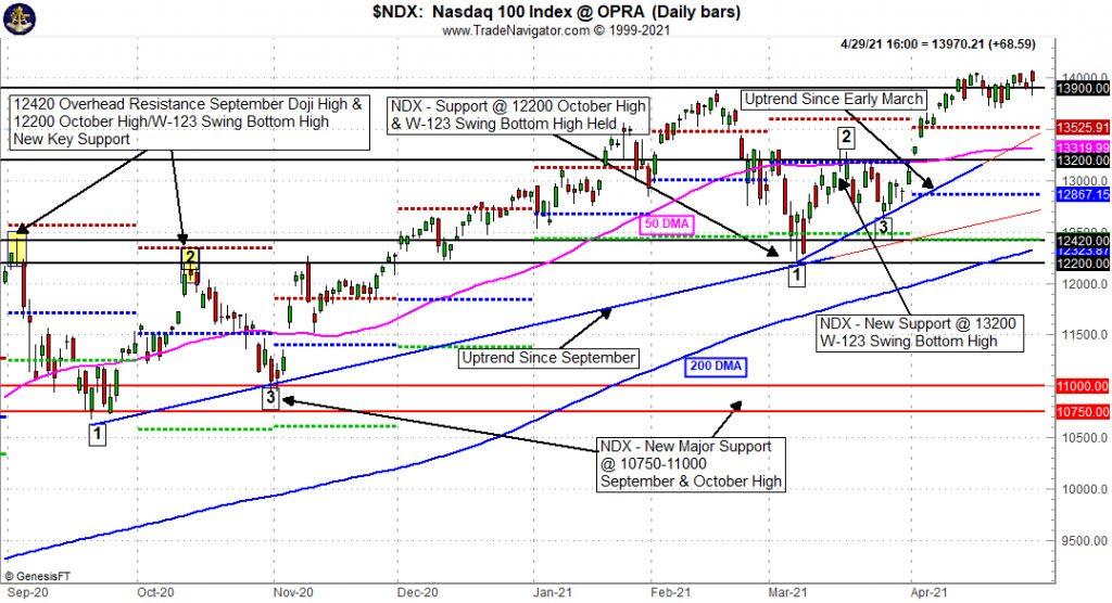 NASDAQ 100 (NDX) Daily Bar Chart Technical Levels image