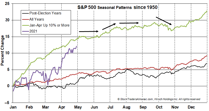 S&P 500 Seasonal Pattern: Up >10% First Four Months image