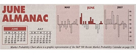 Almanac Update June 2021: Second Worst DJIA Month in Post-Election Years