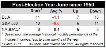 Post-Election Year June Stats mini table