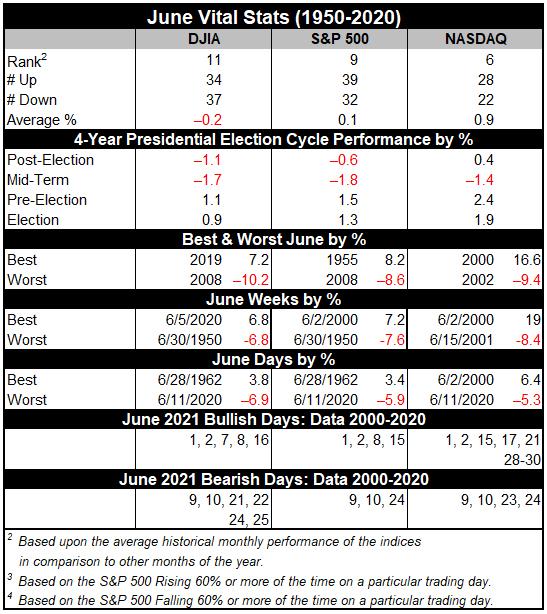 June 2021 Vital Stats Table image