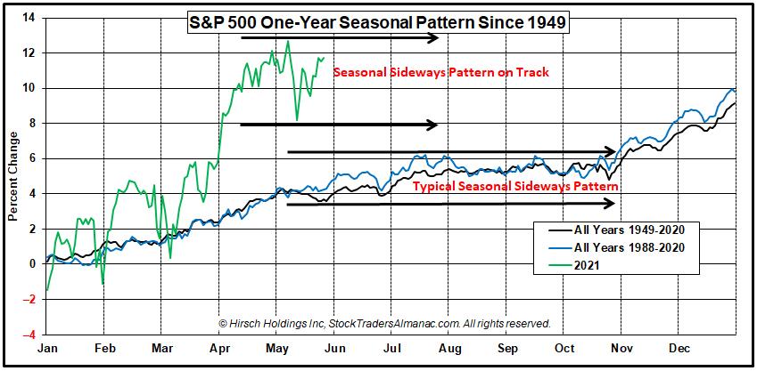 S&P 500 1-Year Seasonal Pattern Chart with 2021