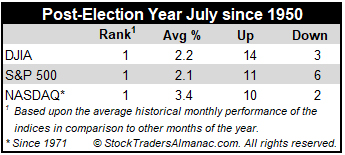 Post-Election Year July 2021 Mini stats table image