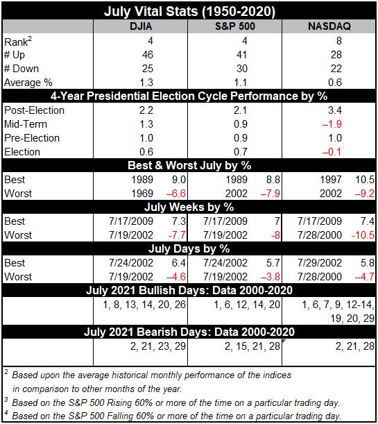 July 2021 Vital stats table image