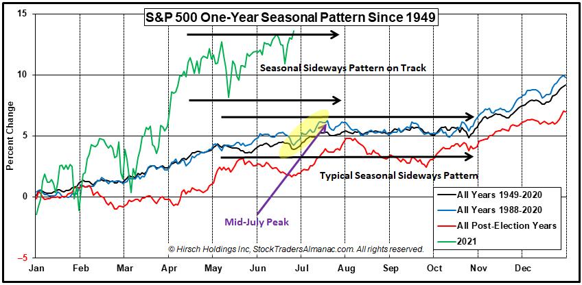 Post-Election Year S&P 500 Seasonal Pattern Chart