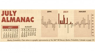 Almanac Update July 2021: Best Month of Post-Election Years