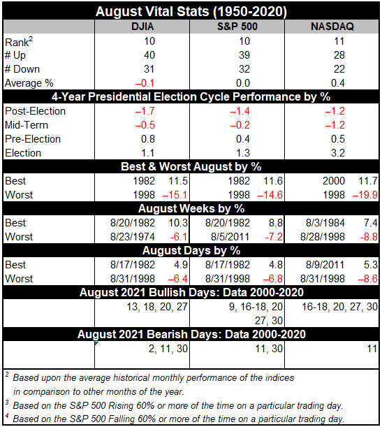August 2021 Vital Stats Table