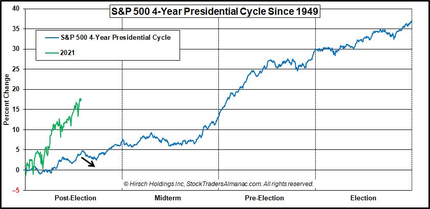 S&P 500 4-Year Seasonal Pattern Chart