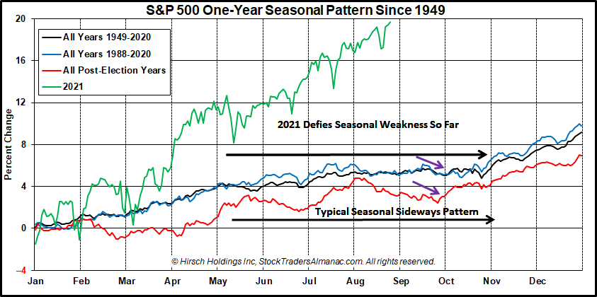 S&P 500 1-Year Seasonal Pattern Chart with 2021 - August
