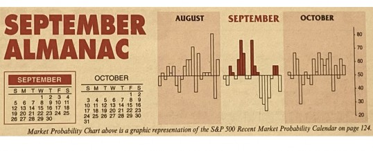 Almanac Update September 2021: Worst Month of Year Over Last 71 Years