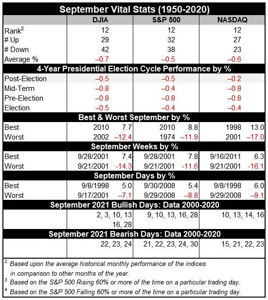September 2021 Vital Stats Table