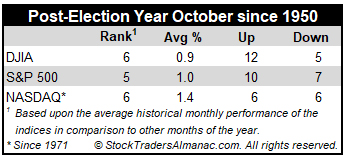 Post-Election Year October mini stats table image